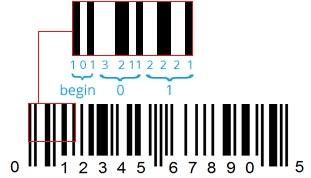 Lettura del codice a barre