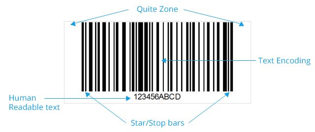 Zone of barcodes